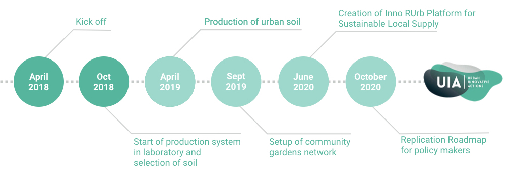 Project steps. Source (c) Eutropian based on Urban Soil 4 Food application.